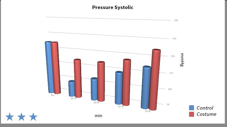 Systolic pressure - Graph 1