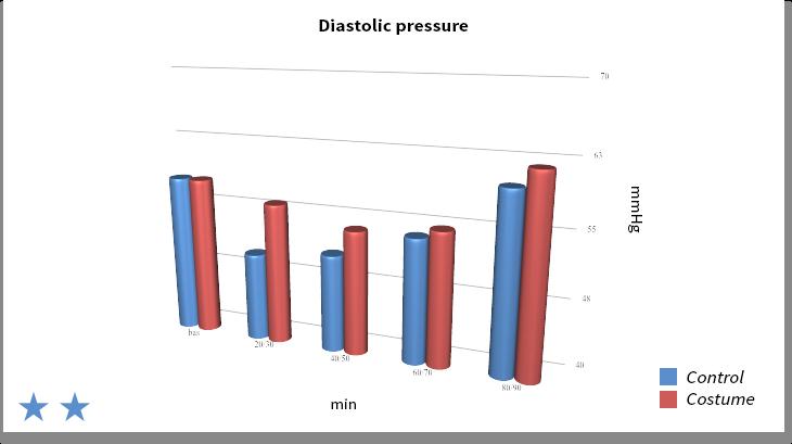 Diastolic pressure - Graph 2
