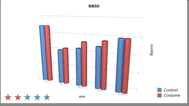 NN50 kinetics - Graph 3